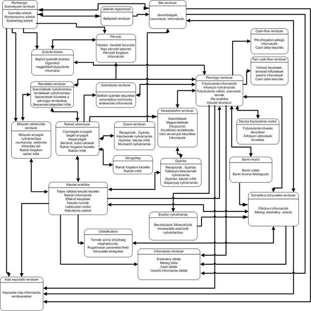 Integrált rendszer modell